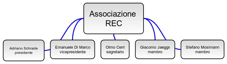 organigramma-rec